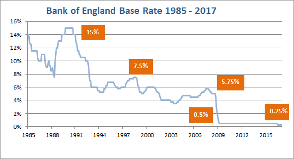 BOE interest rates 1985 - 2017