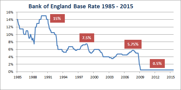 BOE interest rates 1985 - 2013